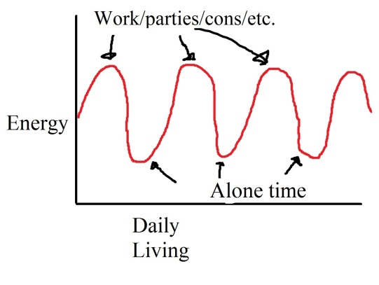 ExtrovertGraph