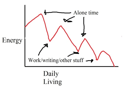 SadIntrovertGraph