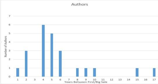 author-dates